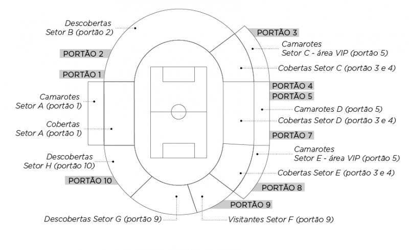 mapa do Estádio da Ressacada
